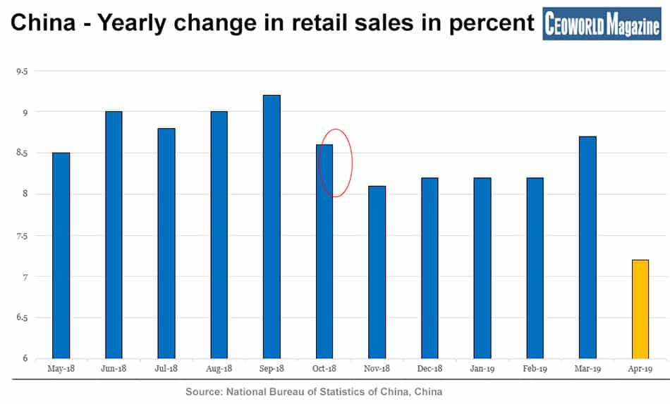 China - Yearly change in retail sales in percent