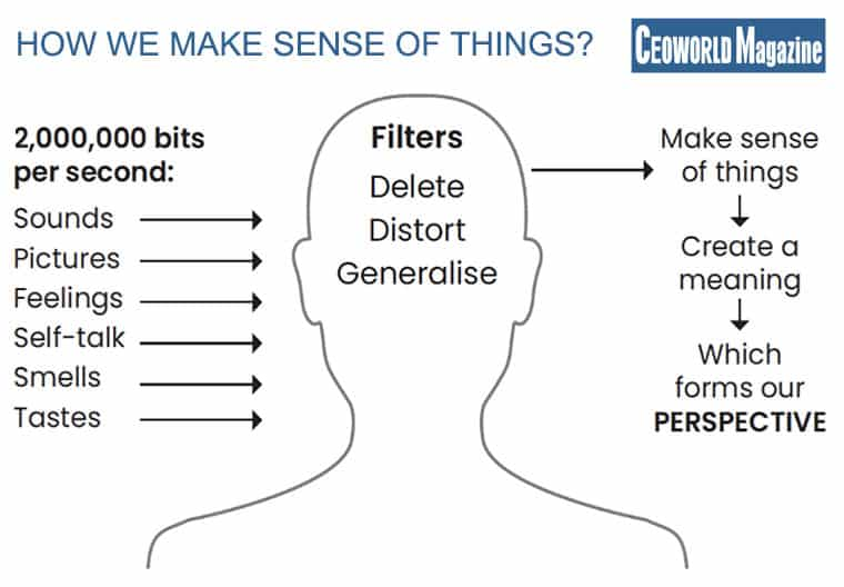 How we make sense of things