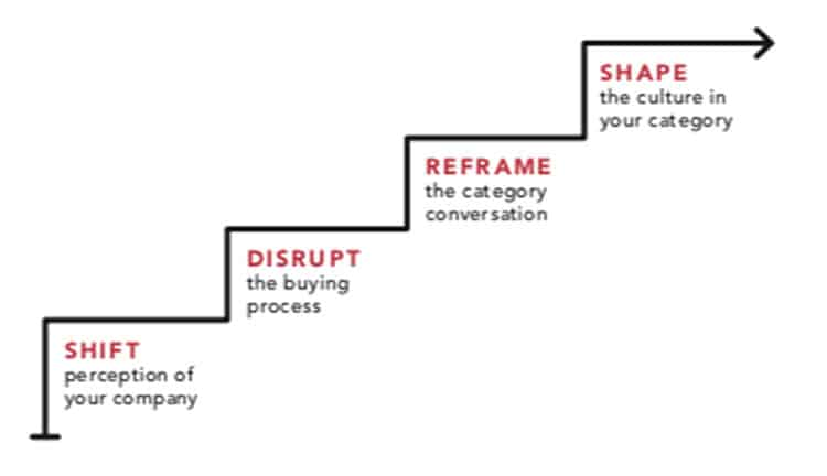 Shift Disrupt Reframe Shape