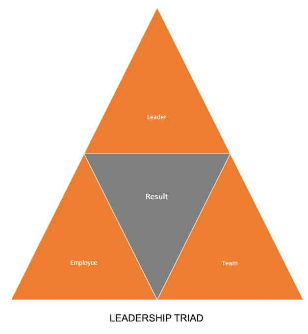 Leadership Triad