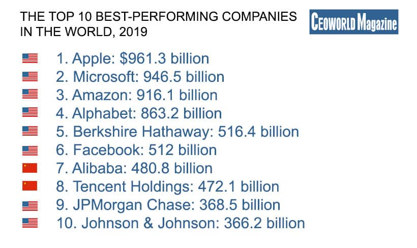 The Top 100 Best-Performing Companies In The World, 2019 ...