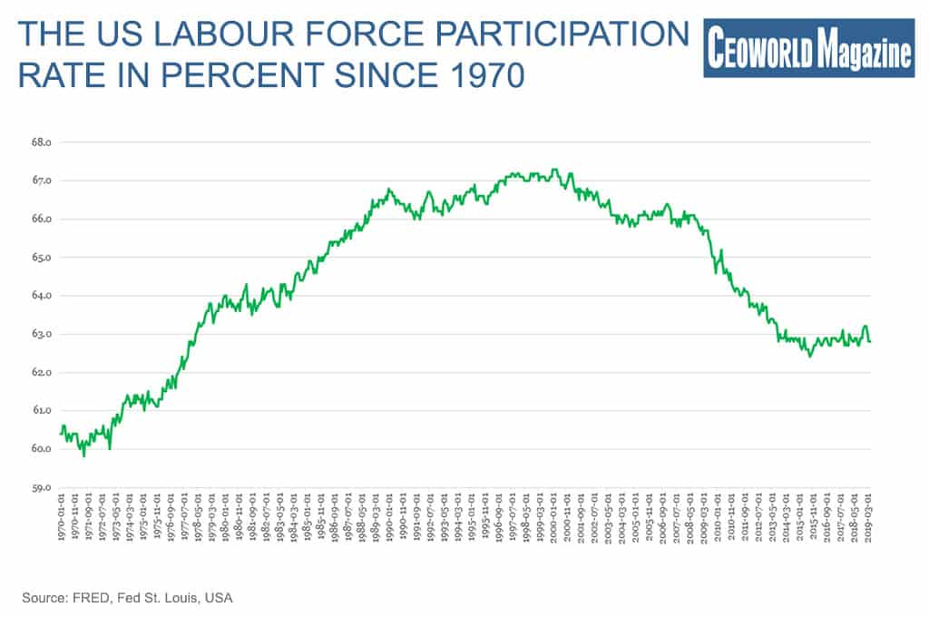 The US Labour force participation rate in percent since 1970