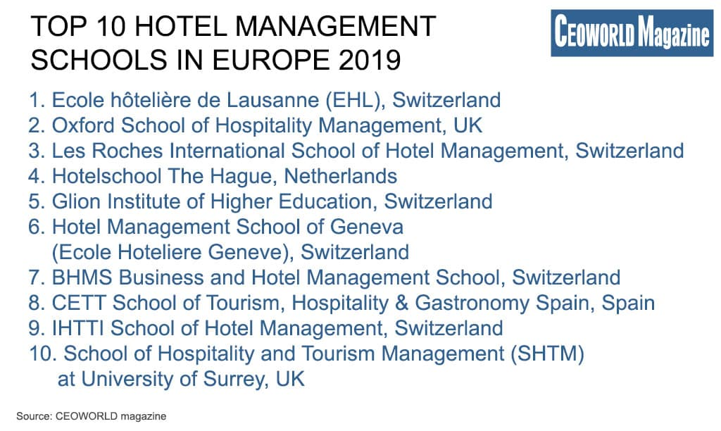 Top 10 Hotel Management Schools In Europe 2019