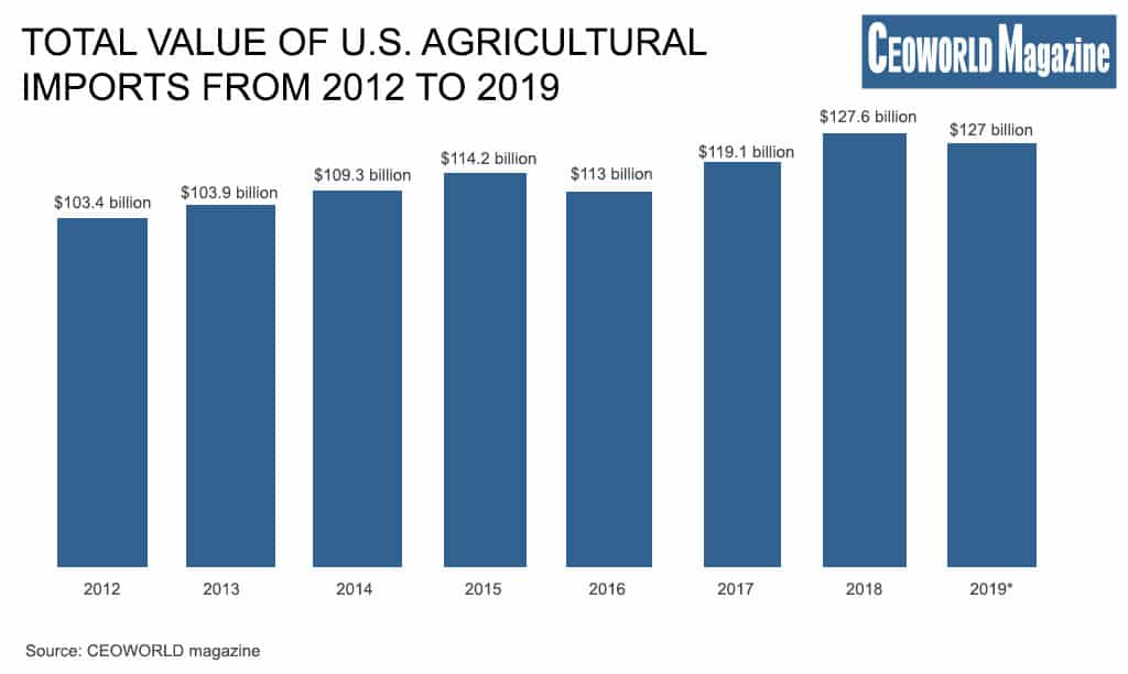 Total value of U.S. agricultural imports from 2012 to 2019
