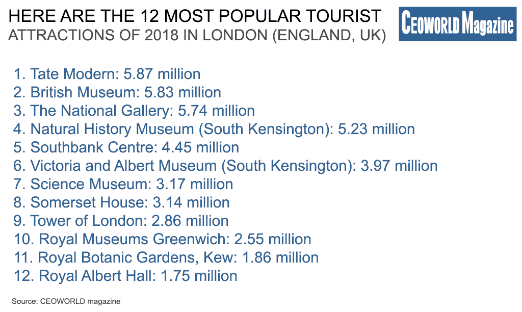 Most popular tourist attractions of 2018 in London (England, UK)