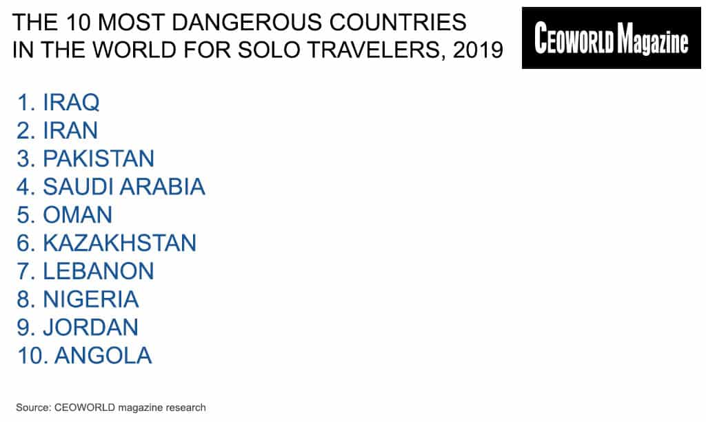 The 10 Most Dangerous Countries In The World For Solo Travelers In 2019