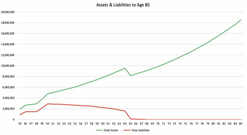 Assets and liabilities to age 85