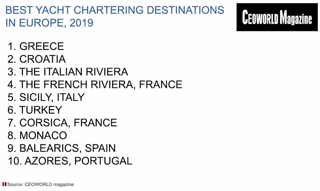 Best Yacht Chartering Destinations In Europe, 2019