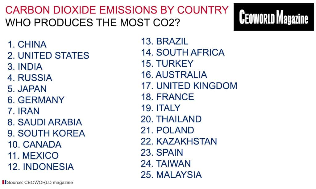 Carbon Dioxide Emissions by Country: Who Produces the Most CO2
