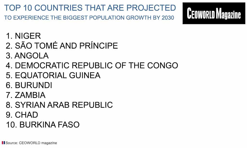 Top 10 Countries That Are Projected To Experience The Biggest Population Growth By 2030
