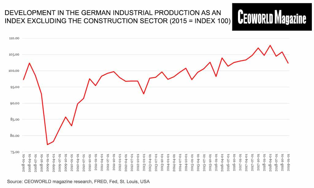 Development in the German industrial production as an index excluding the construction sector