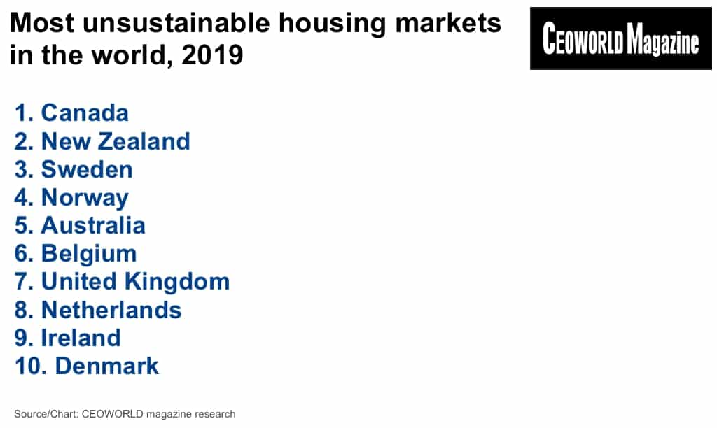Most unsustainable housing markets in the world, 2019