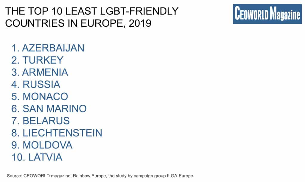 The Top 10 least LGBT-friendly countries in Europe, 2019