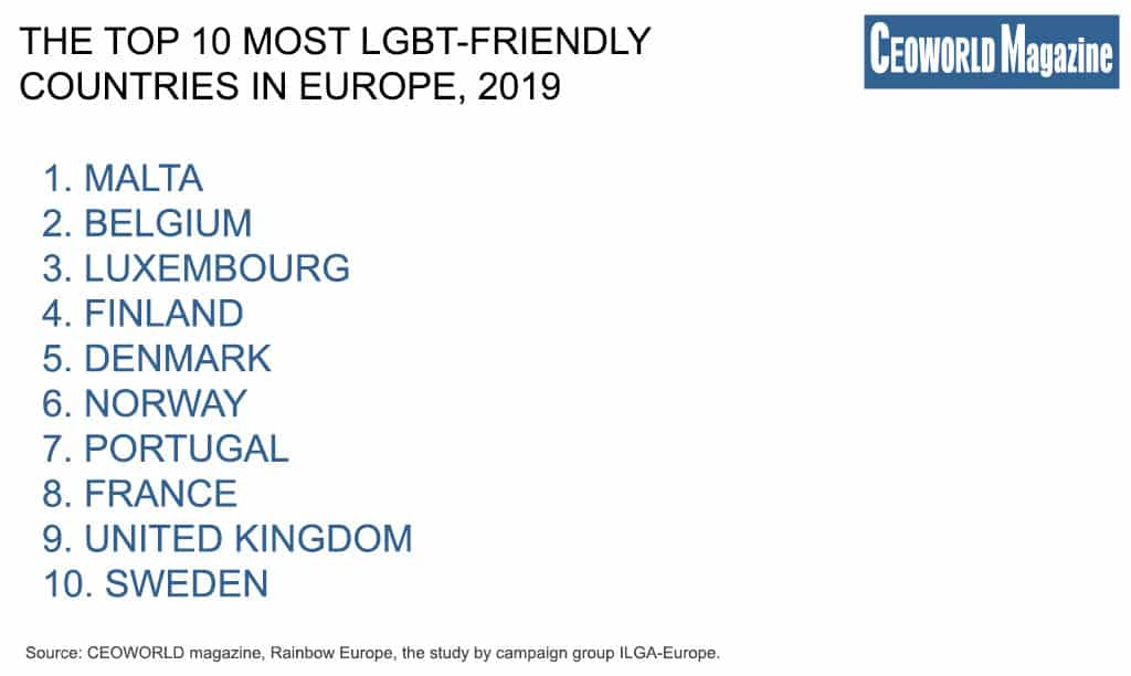 The Top 10 most LGBT-friendly countries in Europe, 2019