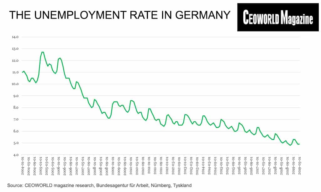 The unemployment rate in Germany
