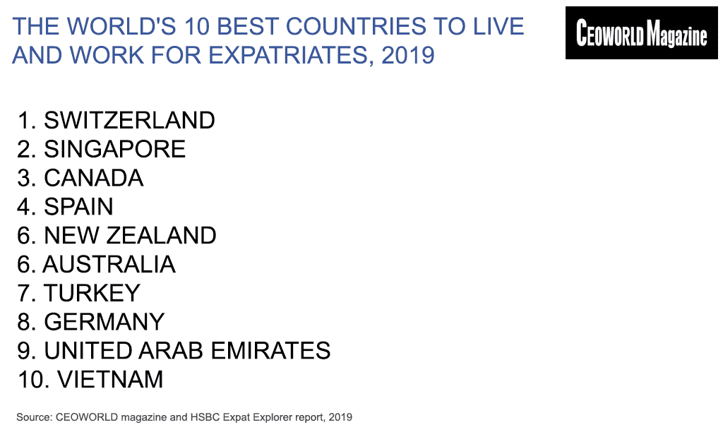 The world's 10 best countries to live and work for expatriates, 2019