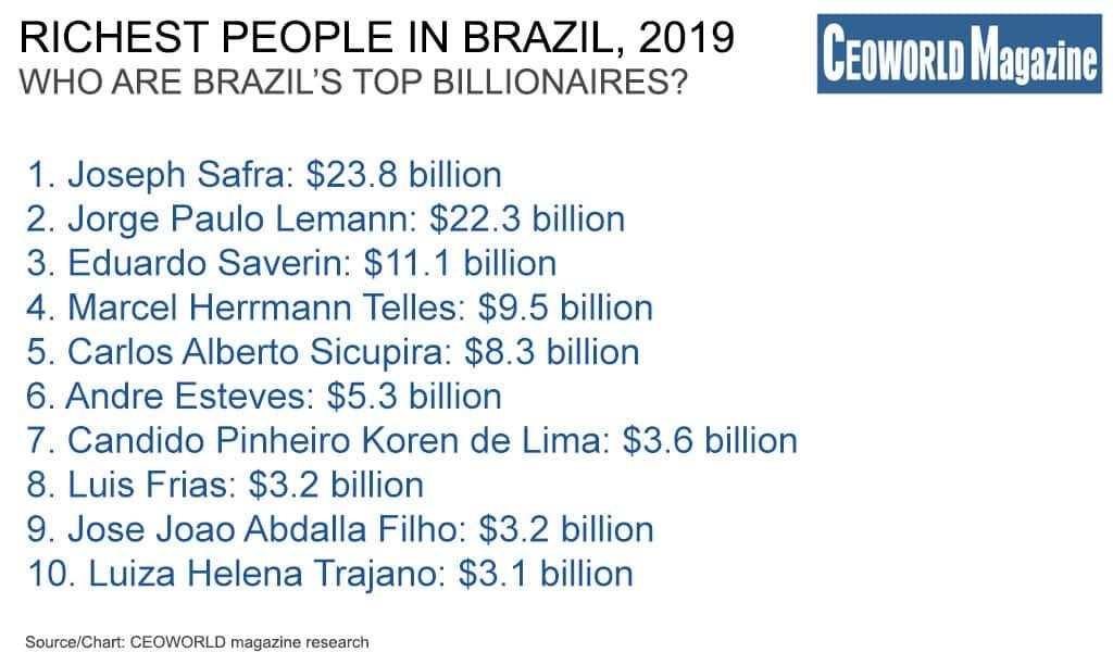 Brazilian Billionaires: Richest People In Brazil, 2019
