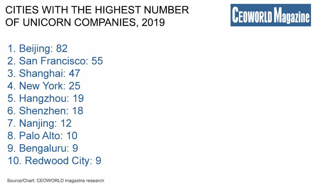Cities with the highest number of unicorn companies, 2019