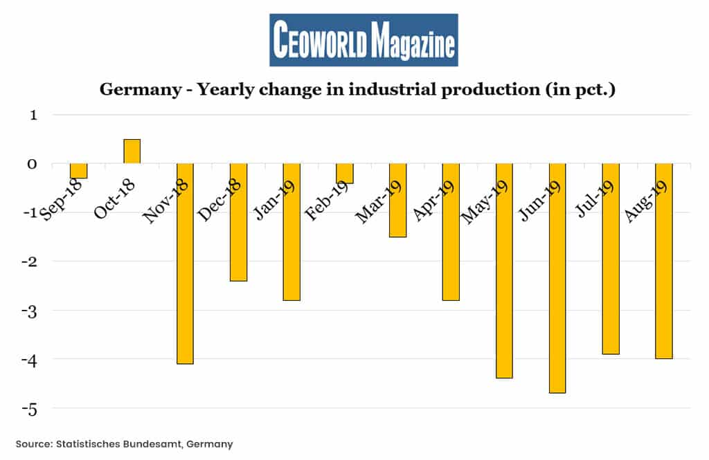 Germany - Yearly change in industrial production