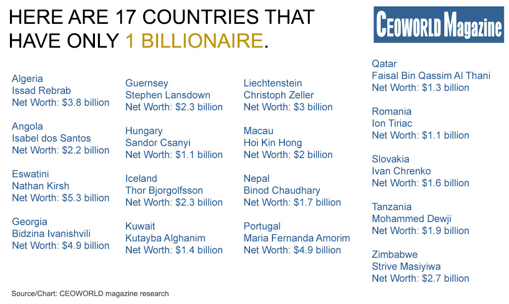 Here are 17 countries that have only one billionaire