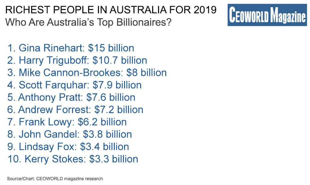 Richest People In Australia For 2019