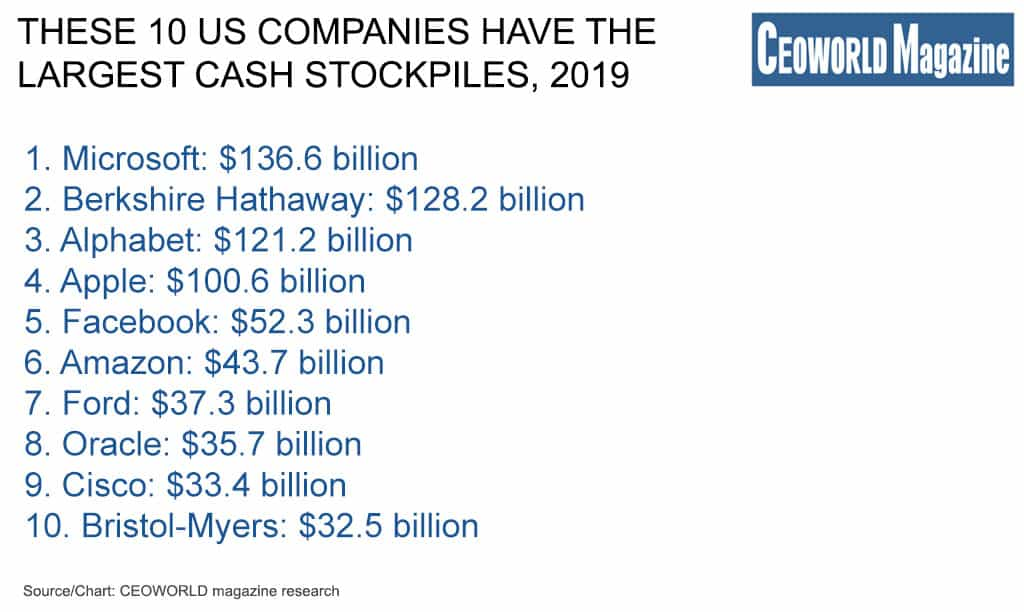 The top 10 US companies with the most cash on hand