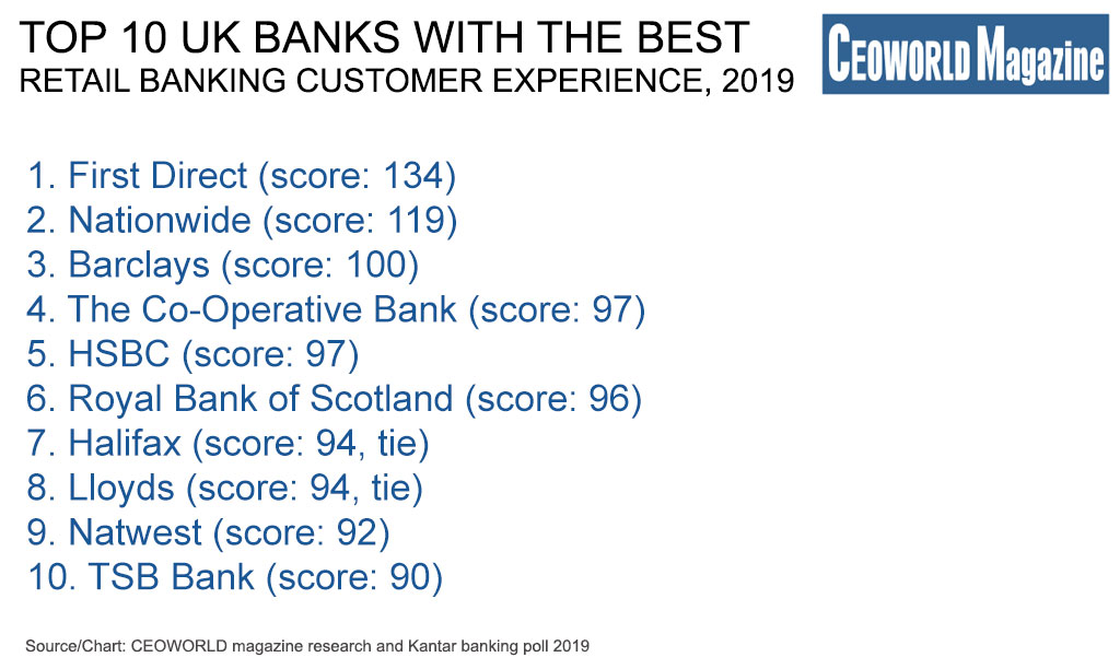 Top 10 UK Banks With The Best Retail Banking Customer Experience