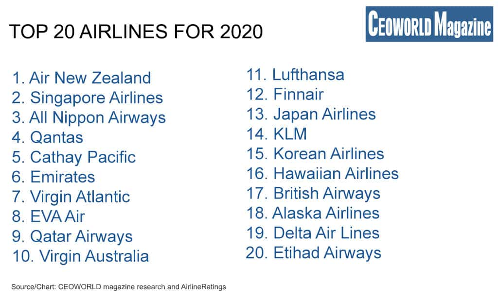 These are the top 20 airlines around the world for 2020