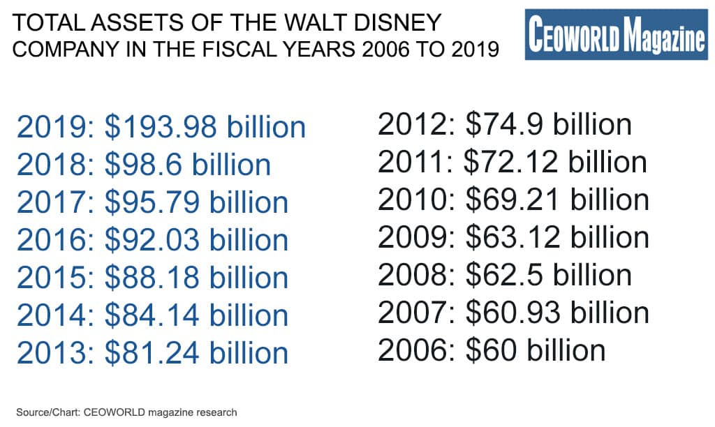 Total assets of the Walt Disney Company in the fiscal years 2006 to 2019
