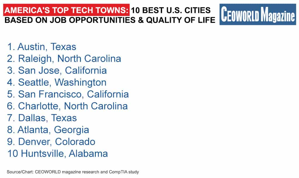 America's Top Tech Towns: The 20 Best U.S. Cities For IT Pros To Live And Work