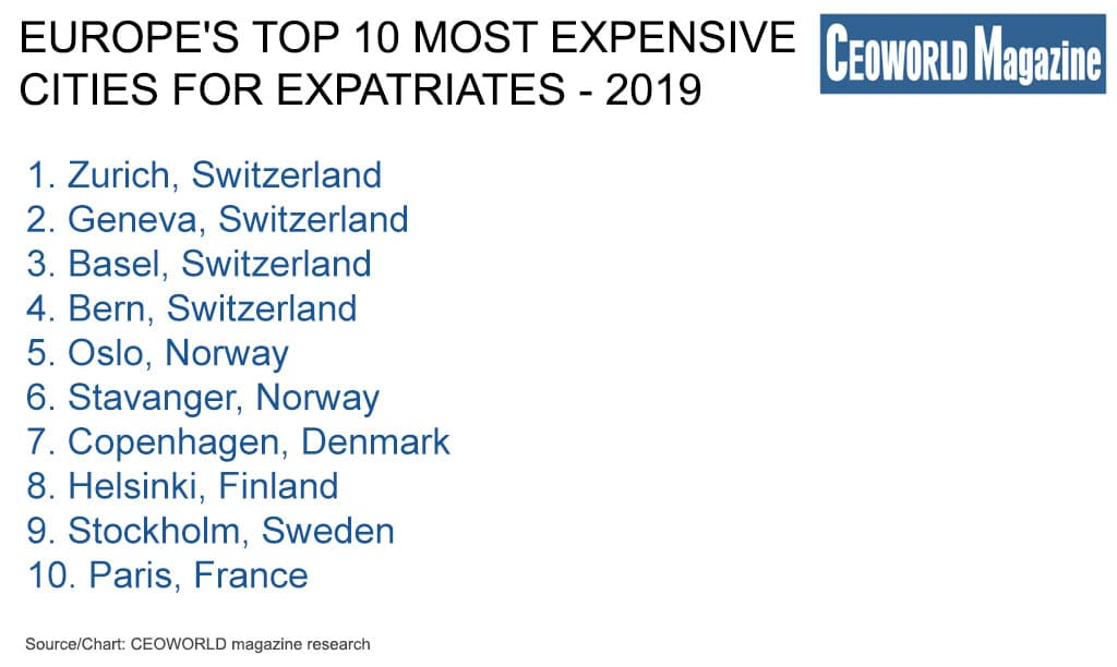 Europe's top 10 most expensive cities for expatriates