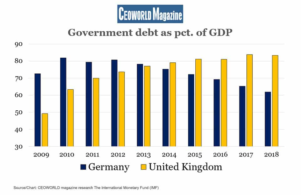 Government debt as % of GDP