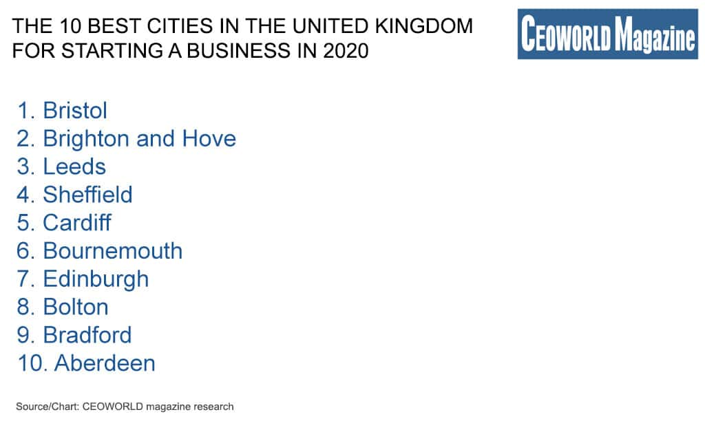 The 10 Best Cities In The United Kingdom For Starting A Business In 2020