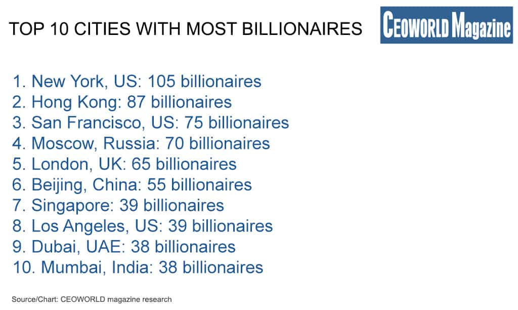 Top 10 cities with most billionaires