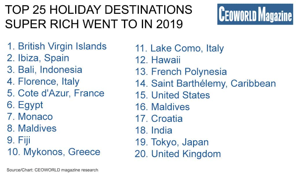 Top 25 holiday destinations super rich went to in 2019