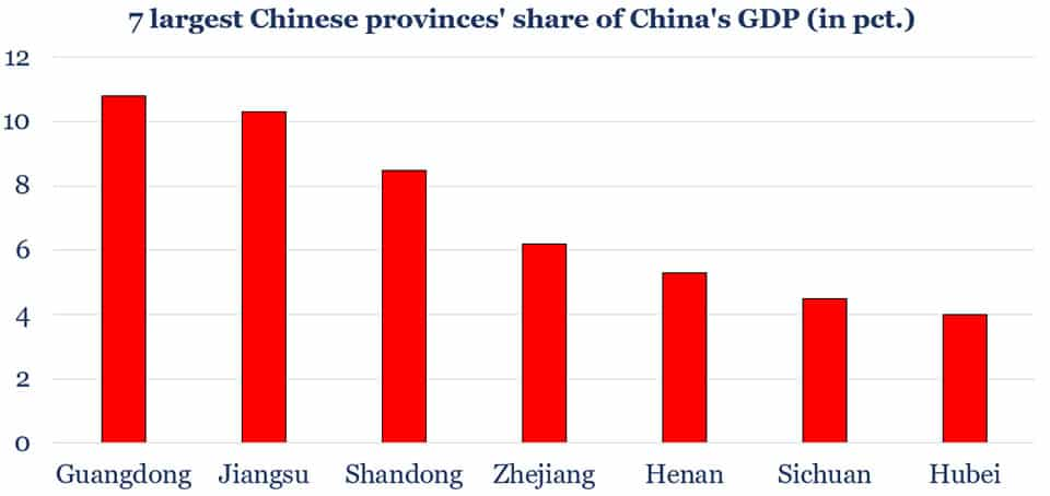 7 largest Chinese provinces' share of China's GDP (in pct.)