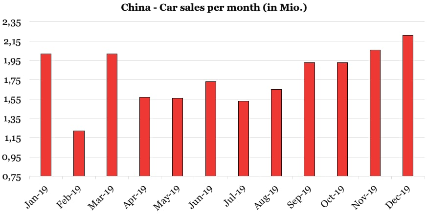 China Car sales per month (in Mio.)