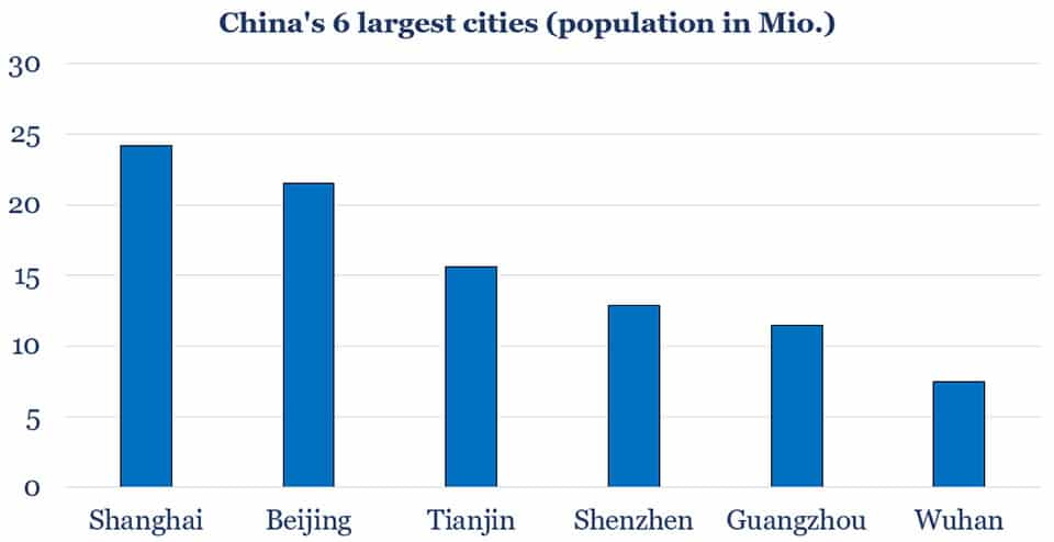 China's 6 largest cities (population in Mio.)
