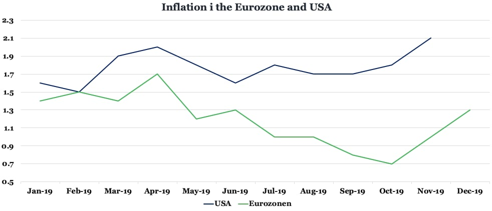 Inflation i the Eurozone and USA