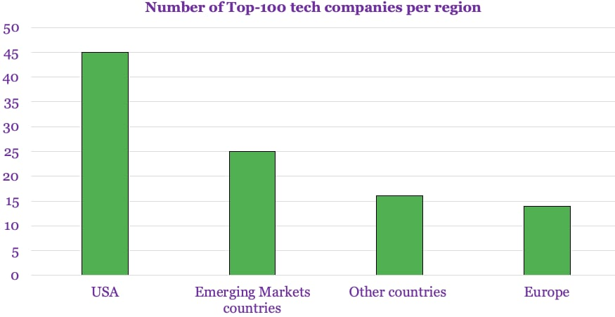 Number of Top-100 tech companies per region