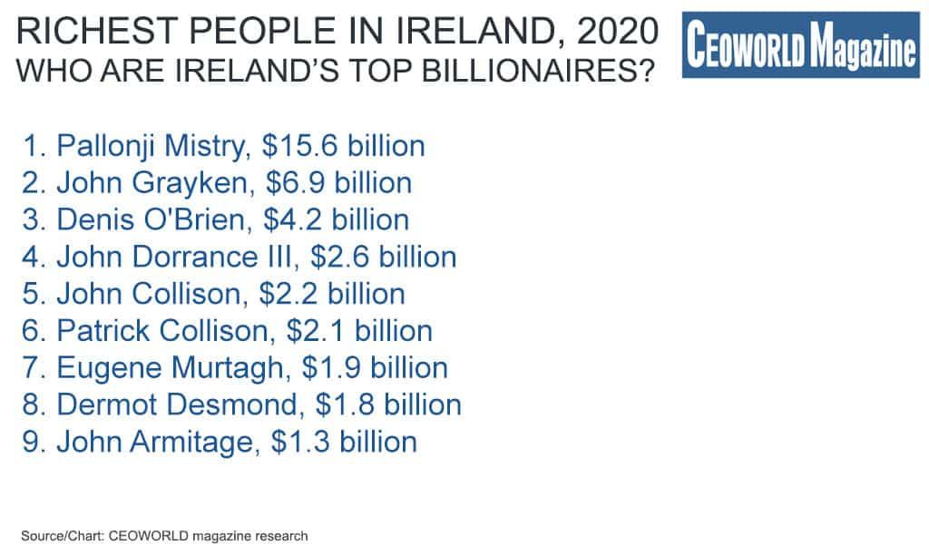 Ireland's Billionaires: Richest People In Ireland, 2020
