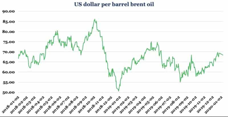 US dollar per barrel brent oil