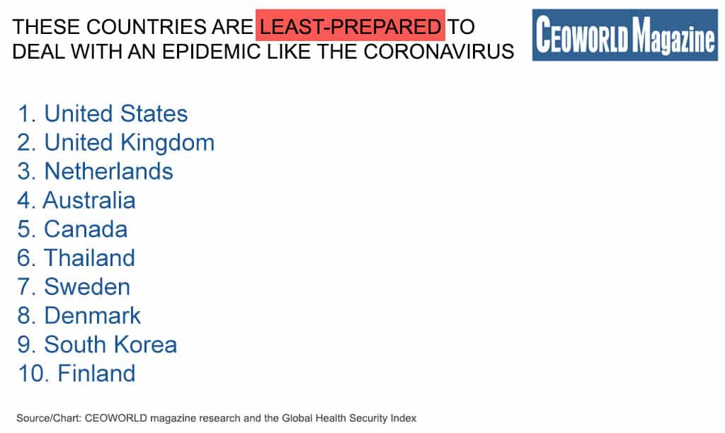 These countries are least prepared to deal with an epidemic like the Coronavirus