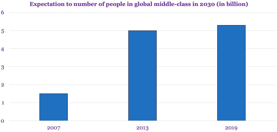 Expectation to number of people in global middle-class in 2030 in billion