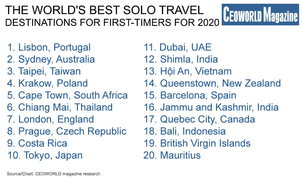 The world's best solo travel destinations for first-timers for 2020