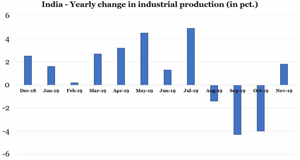 India Yearly change in industrial production (in pct.)