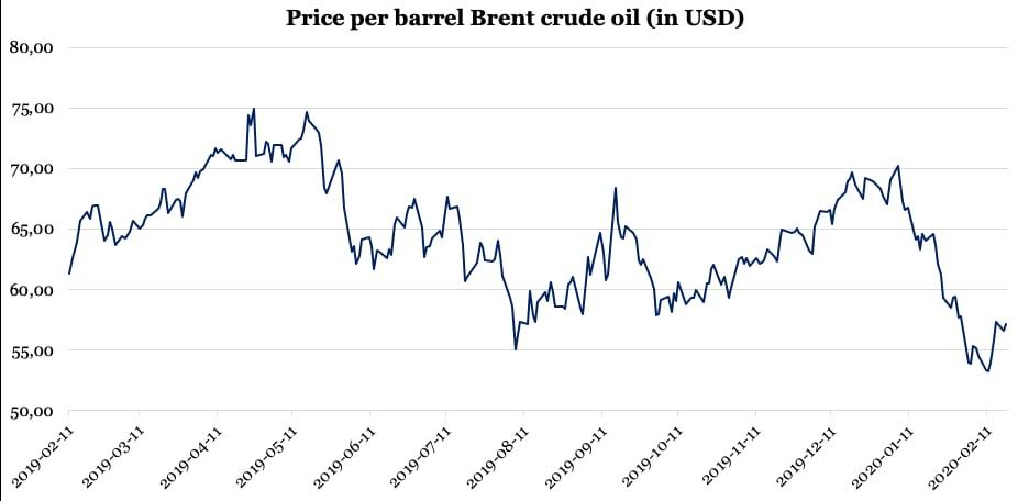 Price per barrel Brent crude oil (in USD)