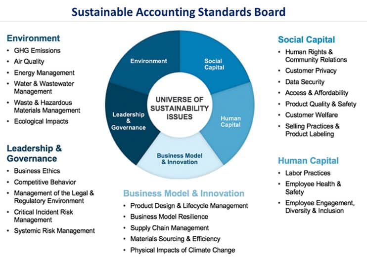 Sustainability Accounting Standards Board (SASB)