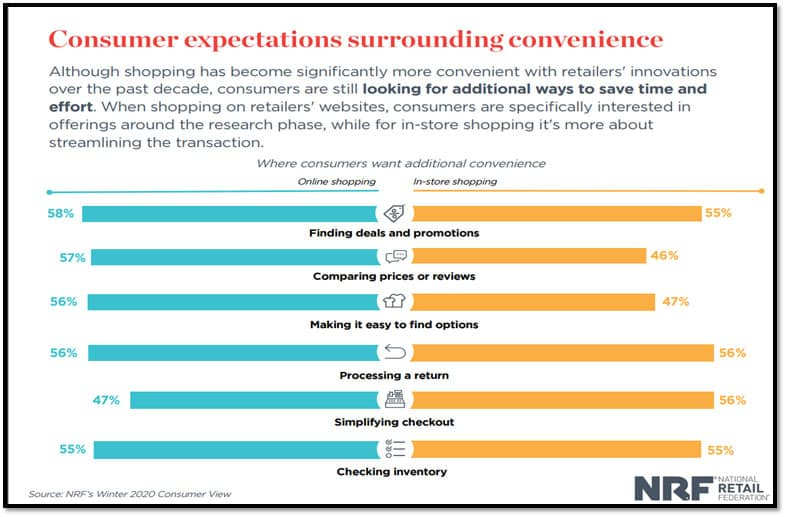 consumers driving change