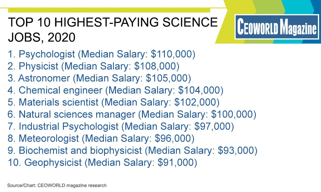 Ranked Highest Paying Science Jobs For Financially Rewarding Career 2020 Ceoworld Magazine